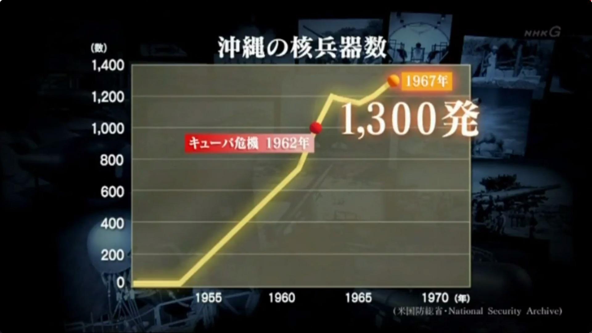 1967年当時の沖縄にはアメリカ軍の約1300発もの核兵器があった