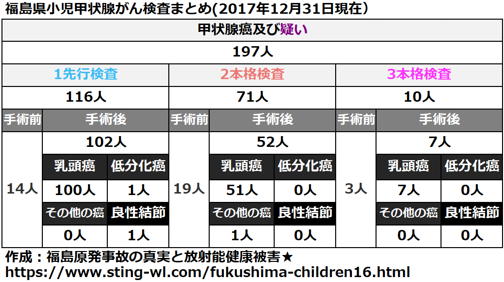 福島県小児甲状腺がん手術件数まとめ(2017年12月31日)