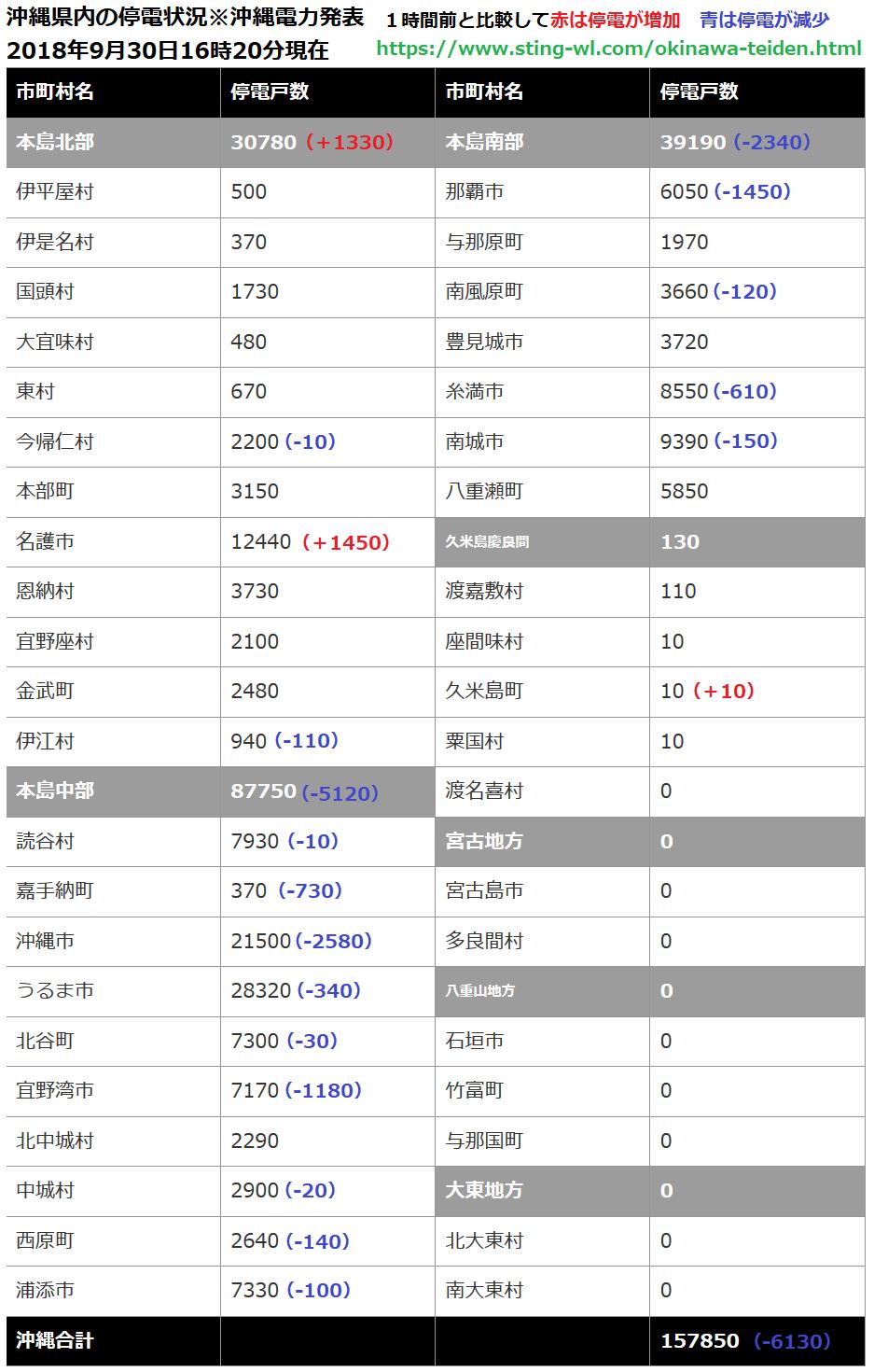沖縄県内の停電数が1時間前と比較して停電数が増えたか?減ったか?一覧表