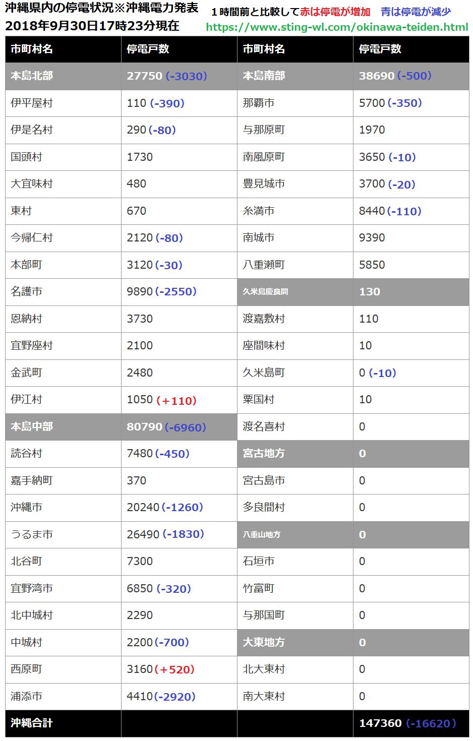 沖縄県内の停電数が1時間前と比較して停電数が増えたか?減ったか?一覧表2