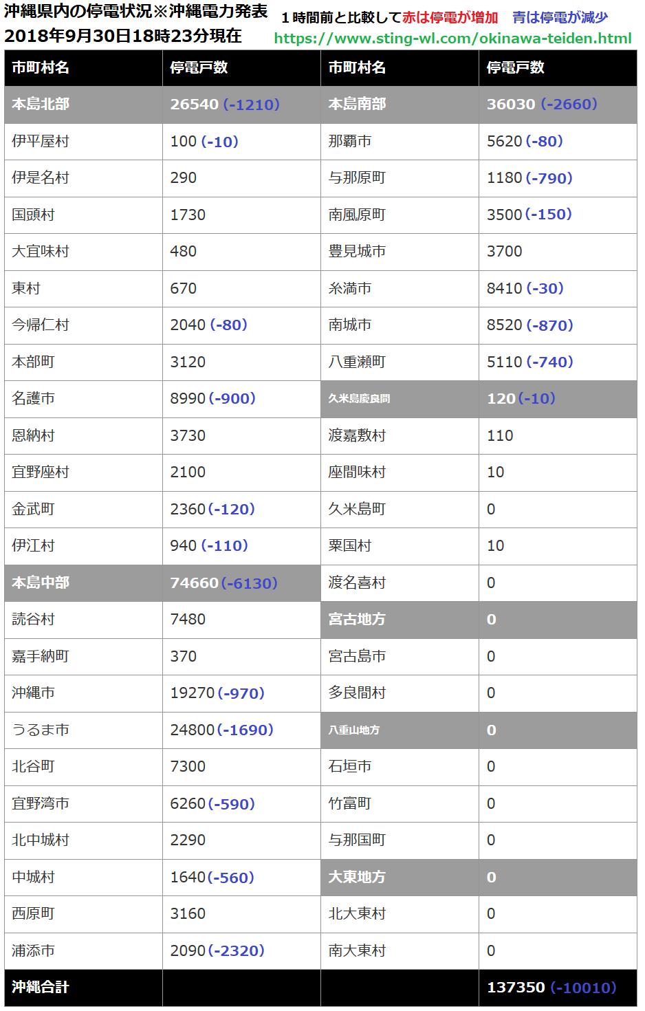 沖縄県内の停電数が1時間前と比較して停電数が増えたか?減ったか?一覧表3