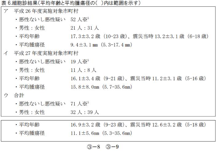 福島県の甲状腺【本格検査(検査 2 回目)】結果概要<平成29年度追補版