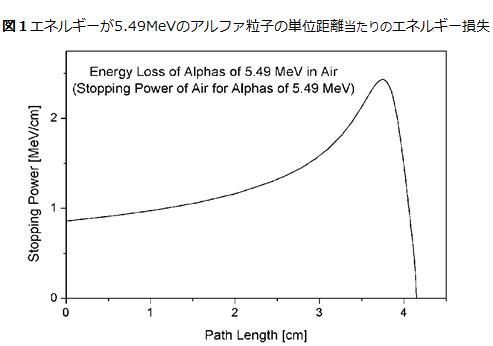 ブラッグ曲線