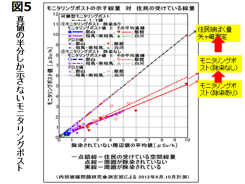 福島県のモニタリングポストは真値の半分しか示さないケースがあった