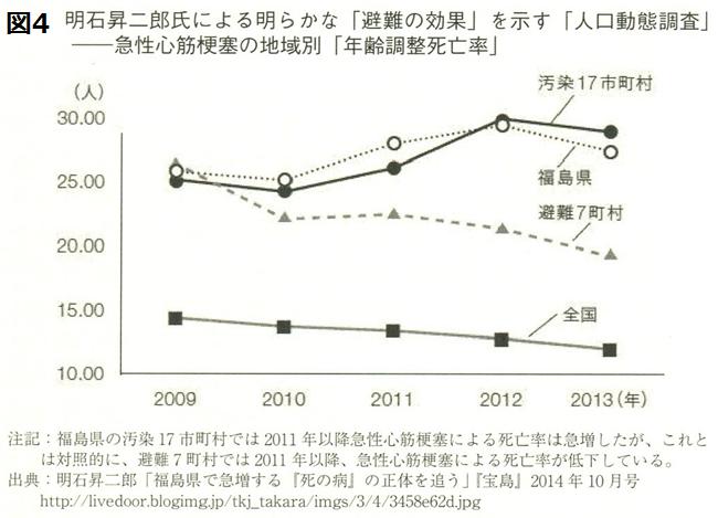 急性心筋梗塞による日本と福島県の死亡率と避難の効果