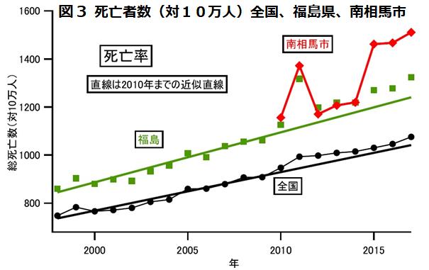 日本、福島県、南相馬市の死亡率2010年から2017年のグラフ