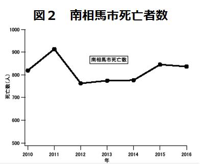 南相馬市の死亡者数2010年から2017年のグラフ
