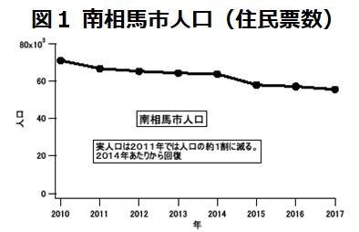 南相馬市の人口の増減2010年から2017年のグラフ