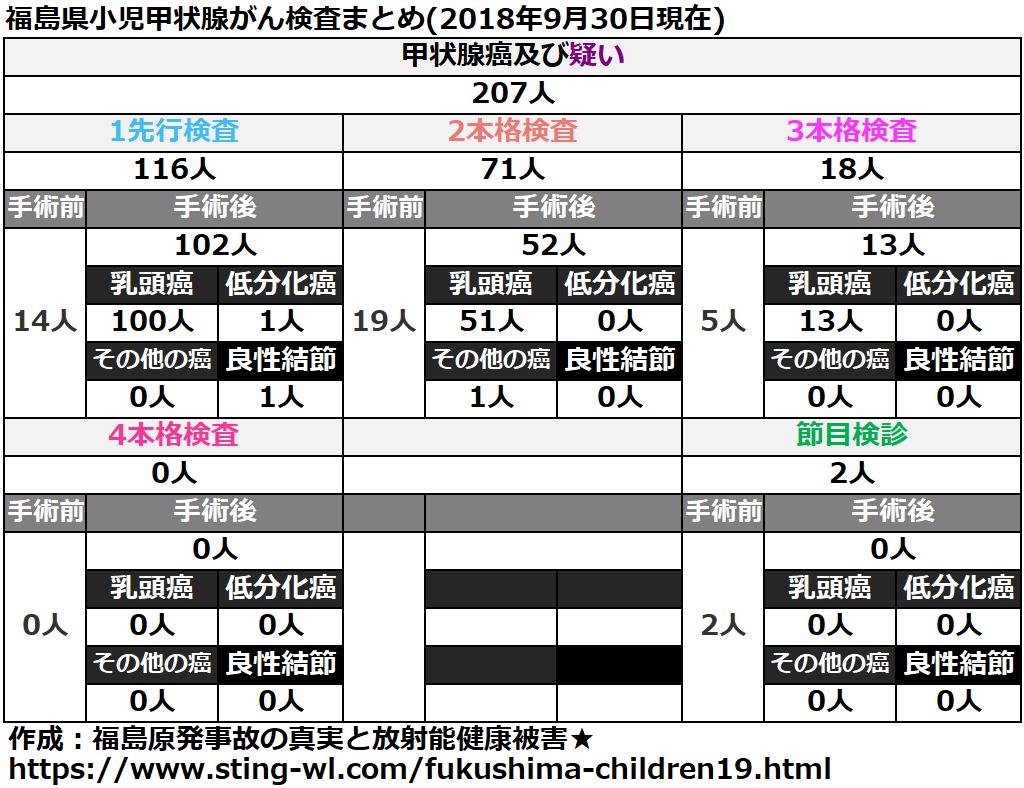 福島県小児甲状腺がん手術件数まとめ(2018年9月30日)